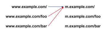 Mobile Redirect Example