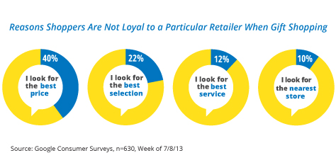 Reasons shoppers are not loyal to a particular retailer