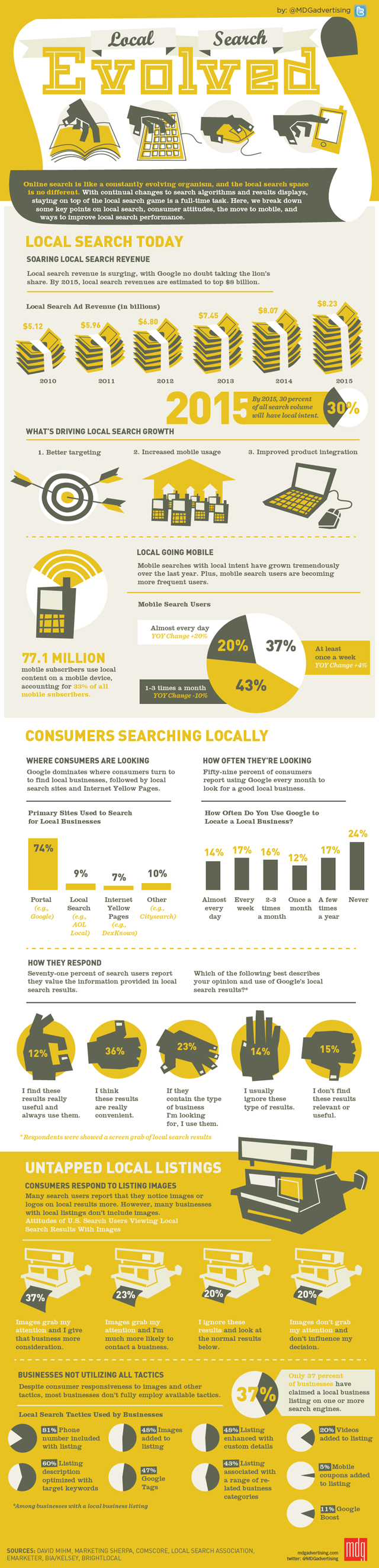 Infographic_Local_Search_Evolved_mdg_advertising