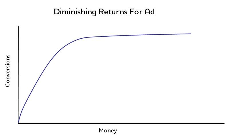 Diminishing Returns For Conversions