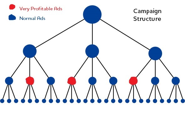 PPC Structure