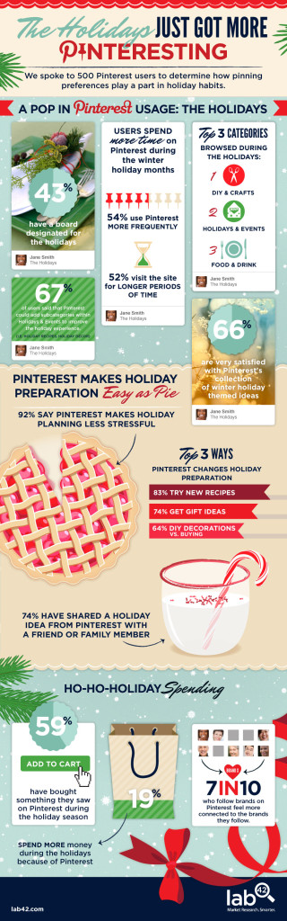 pinterest data infographic