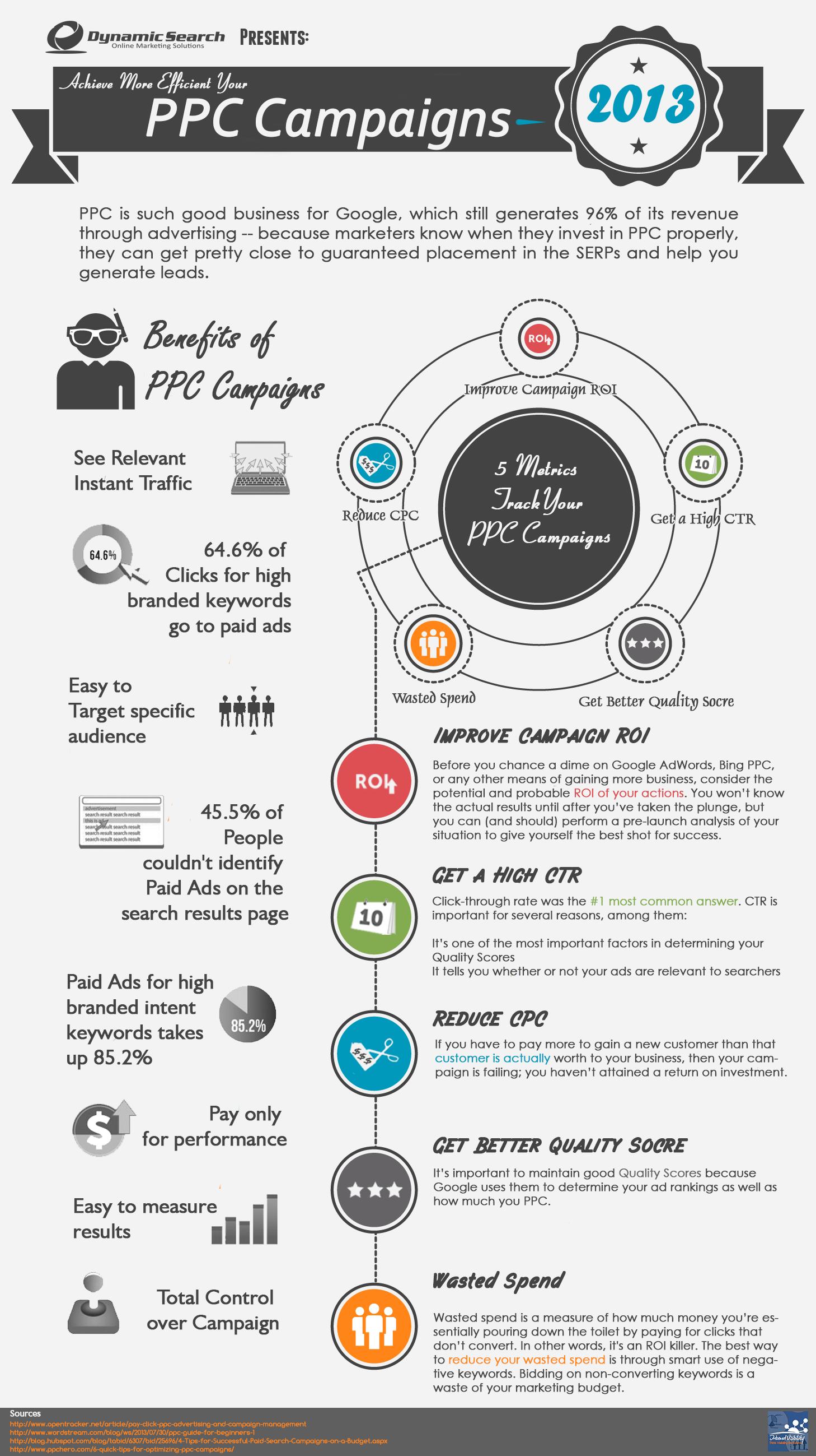 PPC Infographics