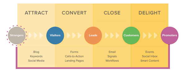 Inbound methodology.