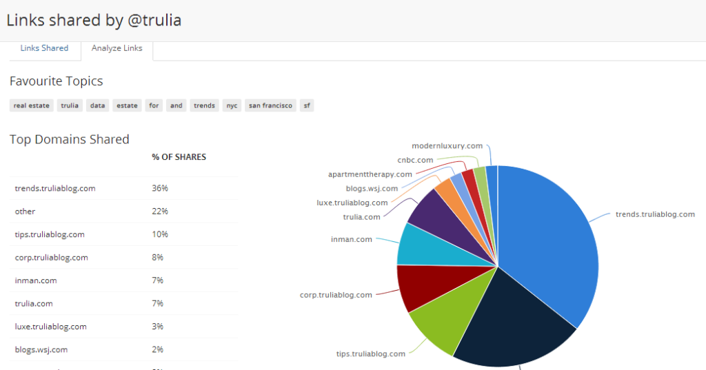 Buzzsumo report on links shared by Trulia