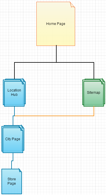 Chart illustrating the hierarchy of key pages on the Public Storage Canada website.