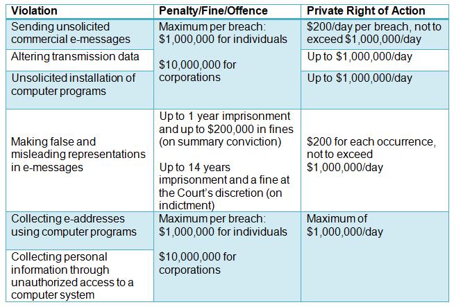 CASL Violations Chart