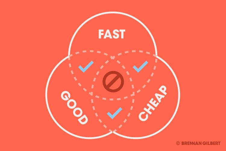 Good, Fast, Cheap