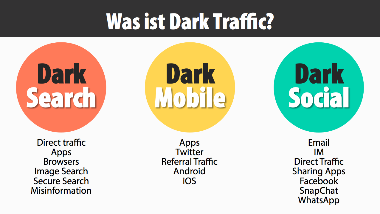 What is Dark Traffic