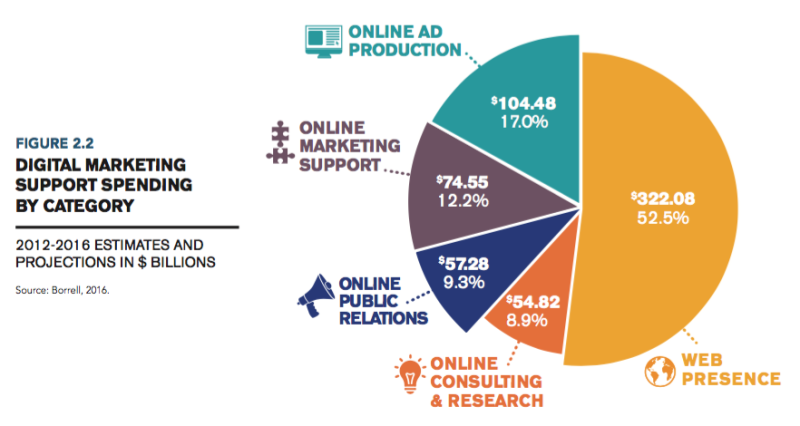 Digital Marketing Support Spend by Category