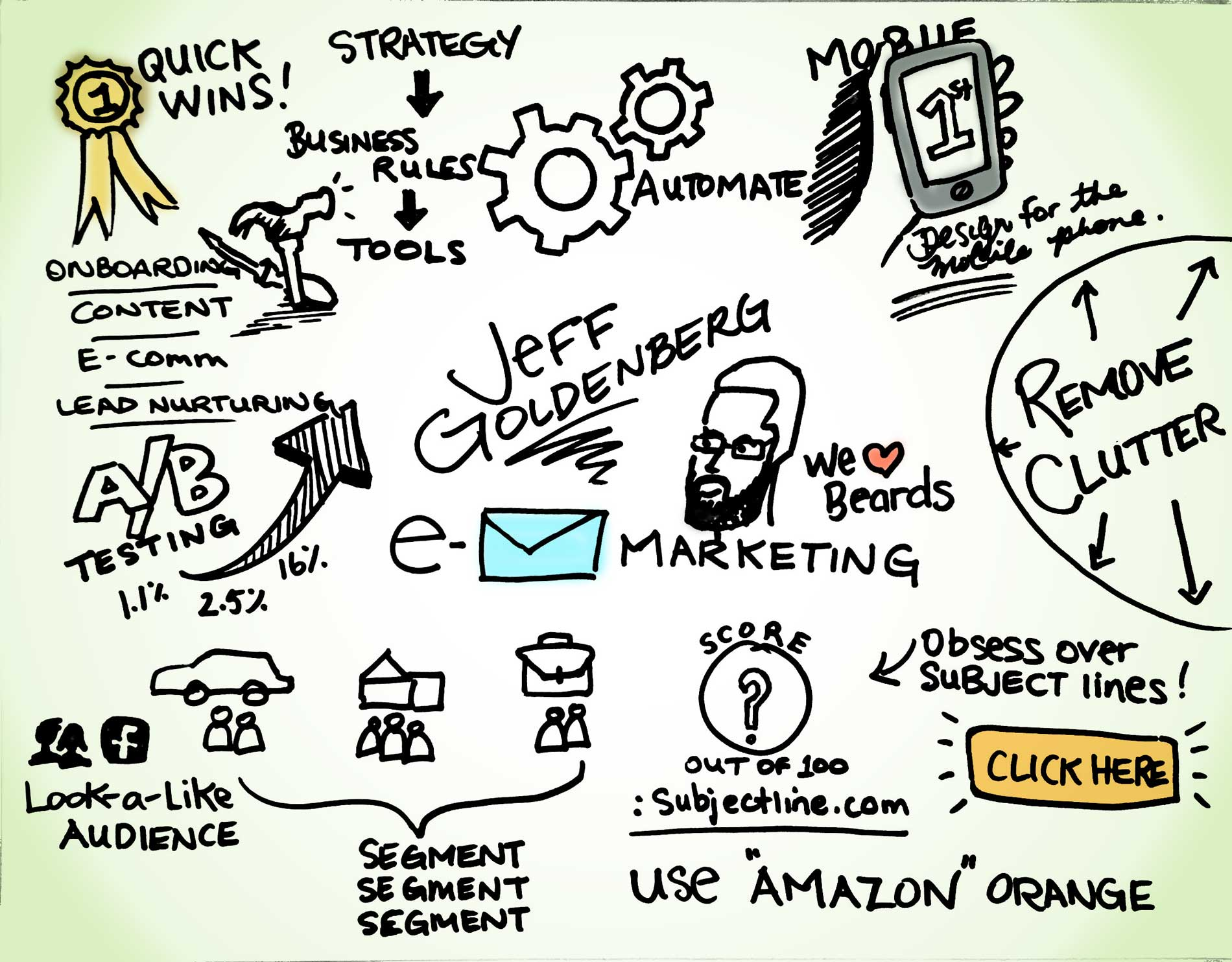 Jeff Goldenberg inboundcon presentation