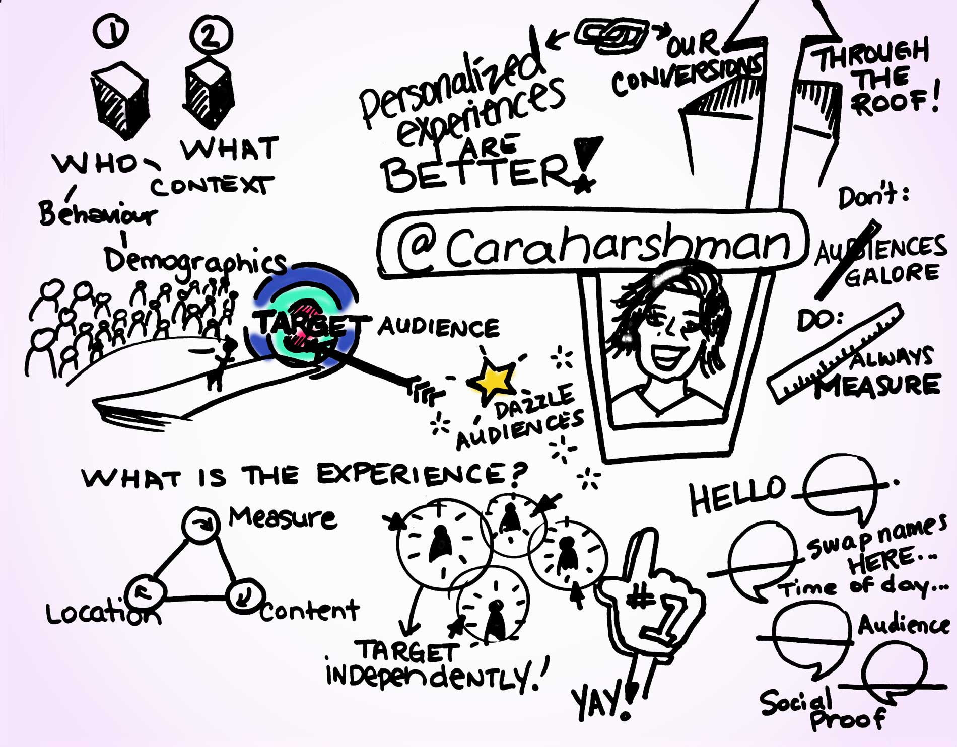 Cara Harshman inboundcon presentation