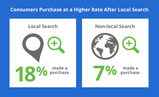 consumers-purchase-at-higher-rate-after-local-search