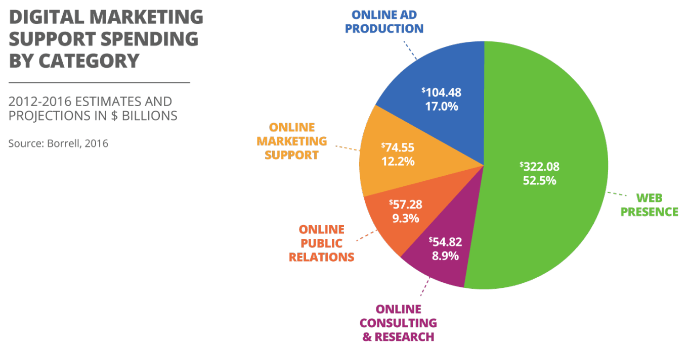 digital marketing support spending by category