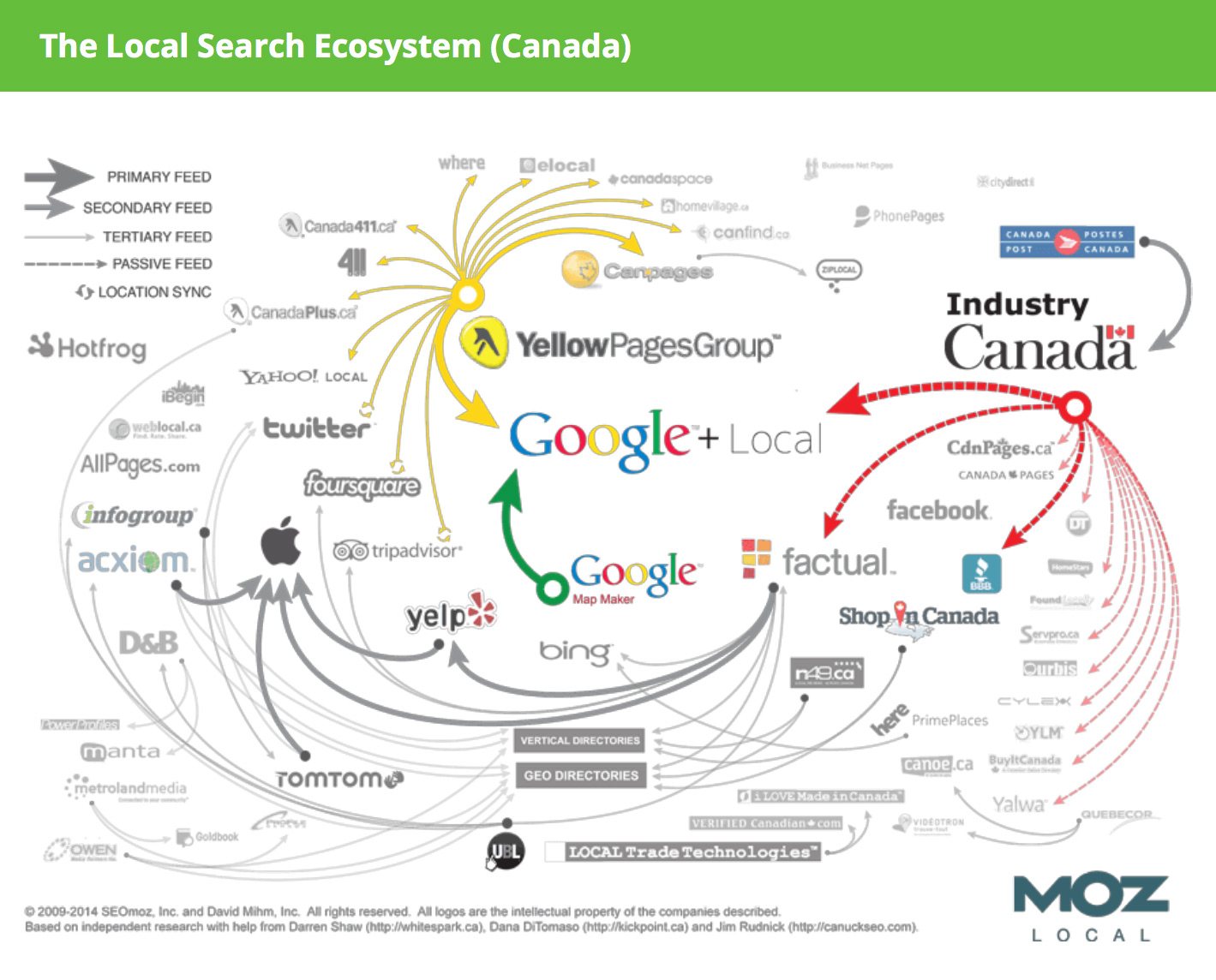 local search ecosystem canada