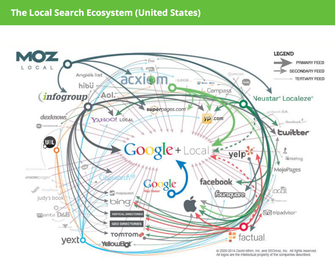 local search ecosystem united states