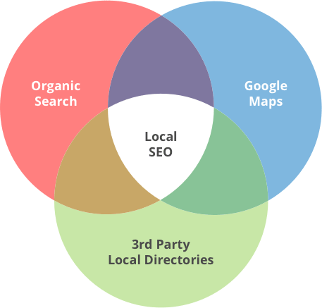local-seo-involves-3-core-elements