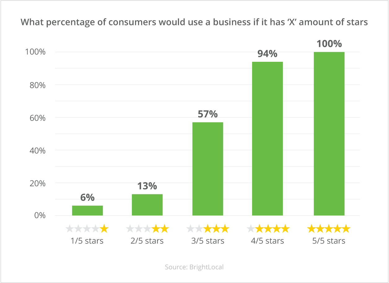 percentage-consumers-based-on-reviews-stars-rating