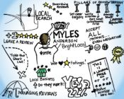 Myles Anderson Inboundcon 2016 notes