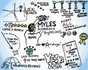 Myles Anderson Inboundcon 2016 notes
