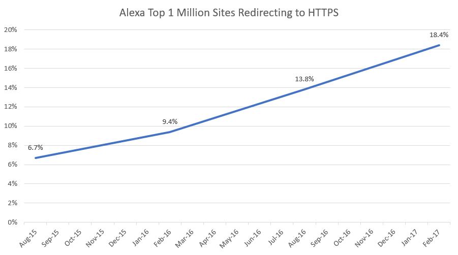 HTTP Adoption