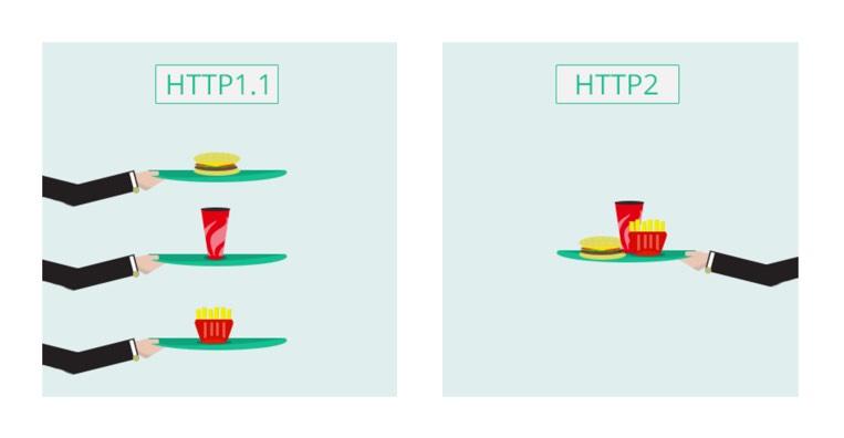 HTTP1 VS HTTP2