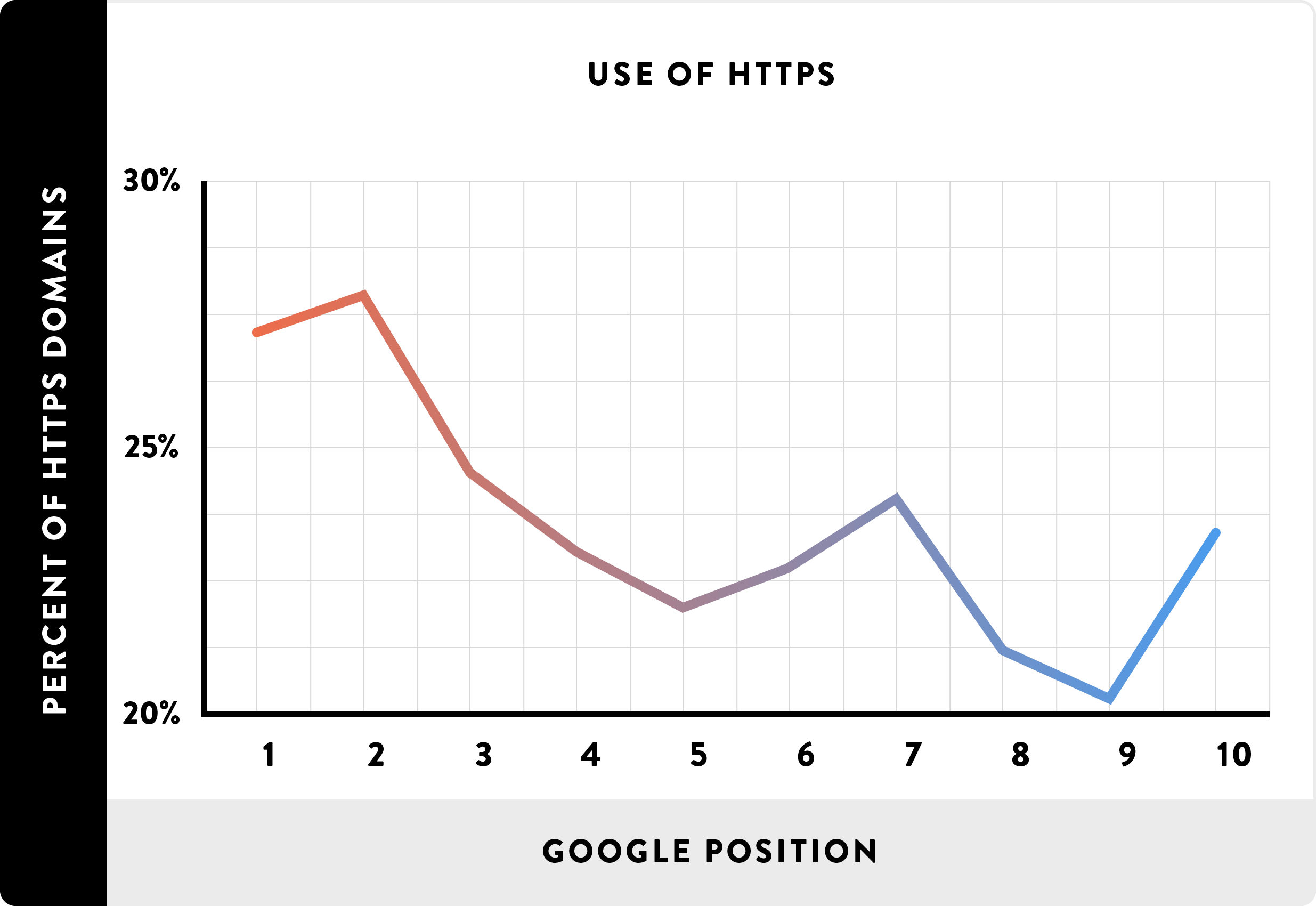 HTTPs increases rankings