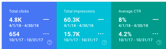clicks impressions and CTR increase