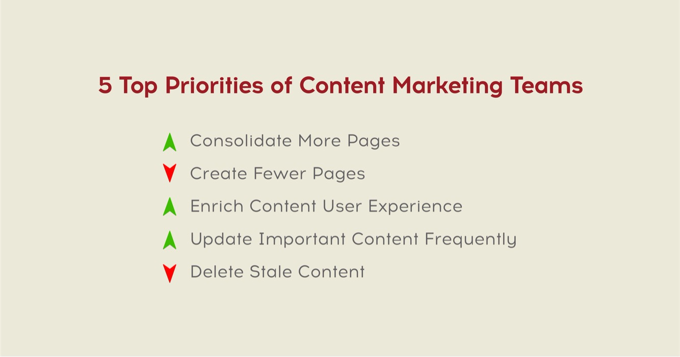 top priorities of content marketing
