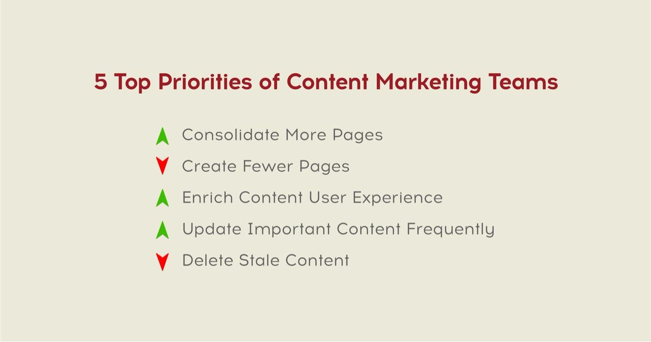 top priorities of content marketing