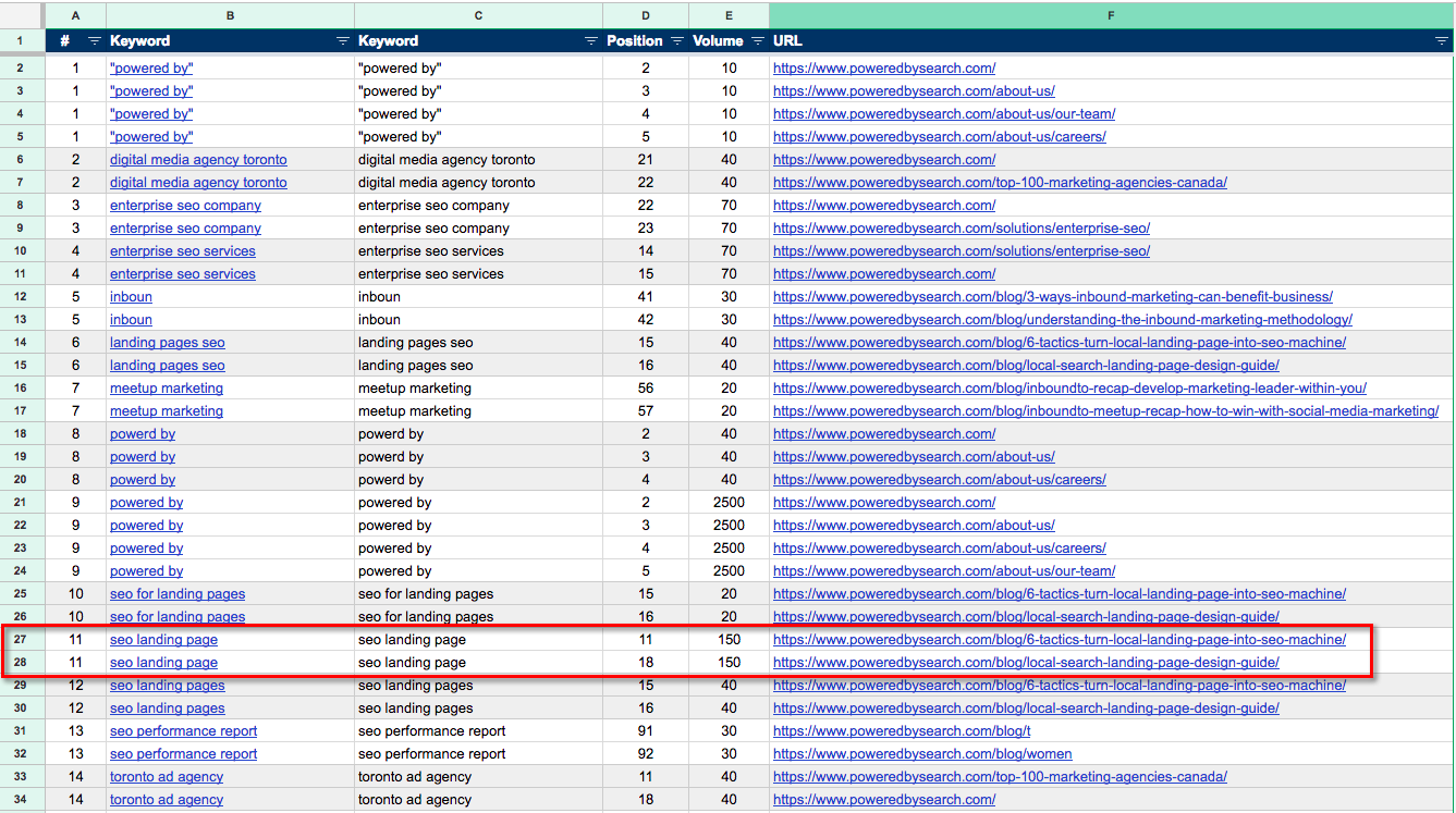 keyword cannibalization spreadsheet results