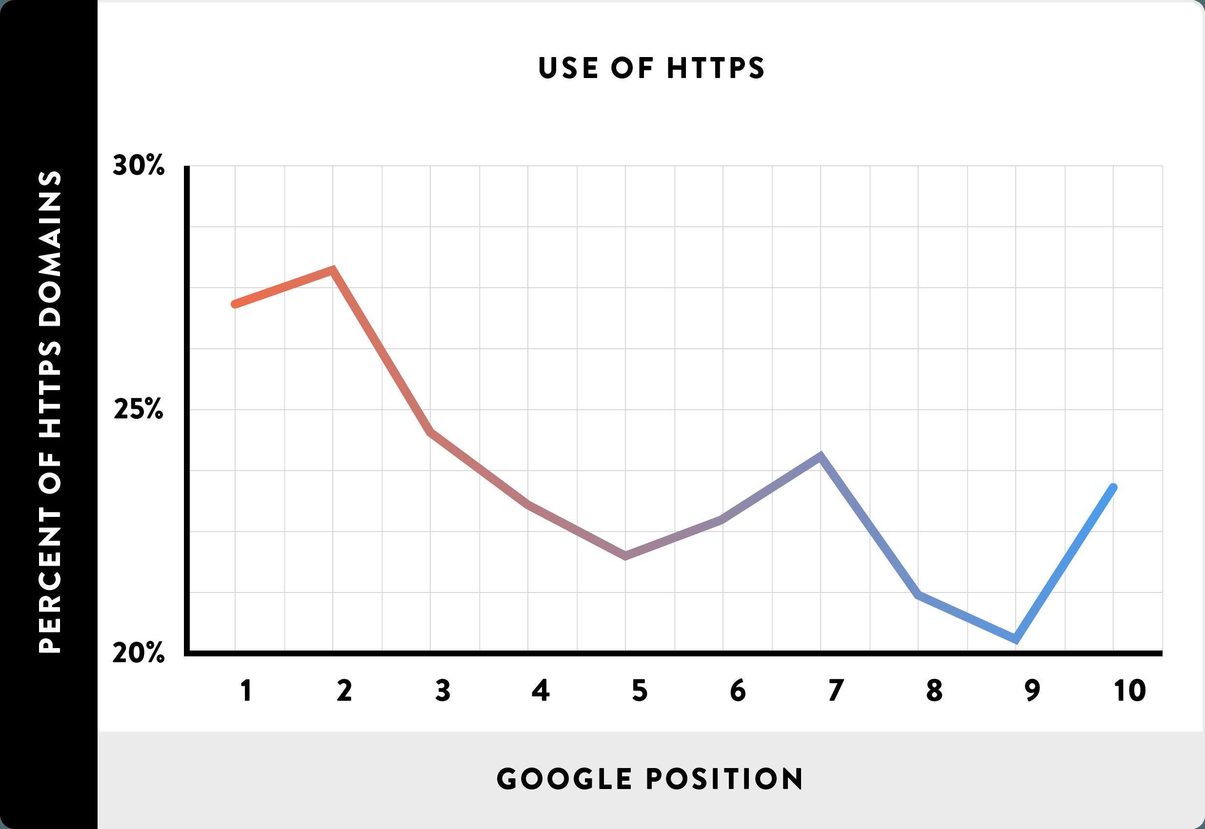 HTTPs increases rankings