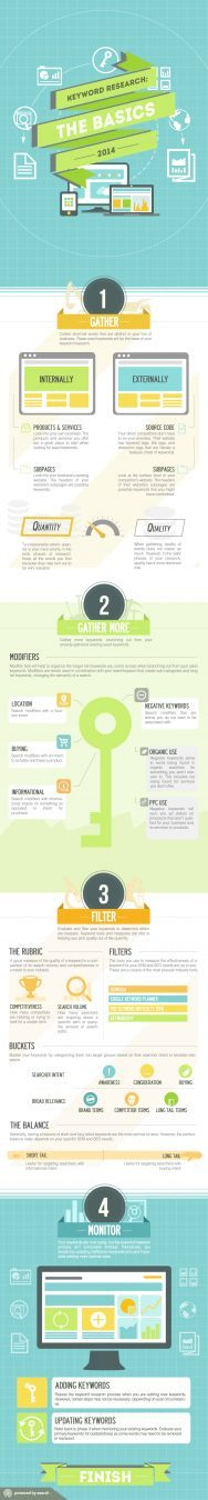 Keyword Research Infographic