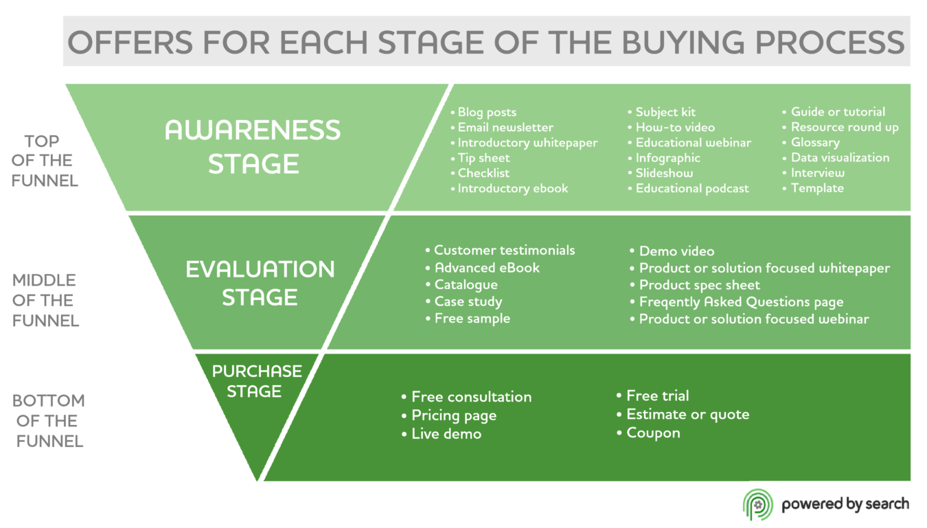 Offers for Each Stage of the Buying Process