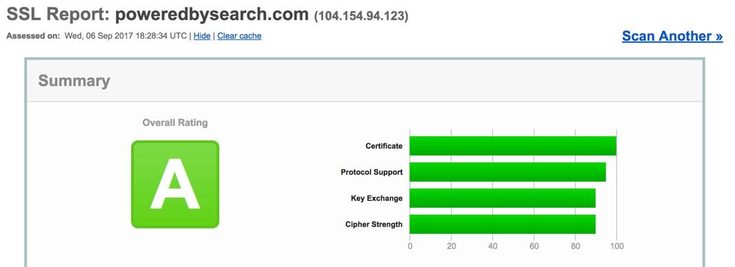 SSL Scan