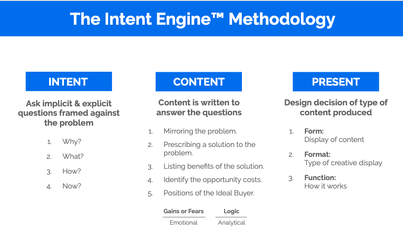 The Intent Engine Methodology: Intent, Content, Present.