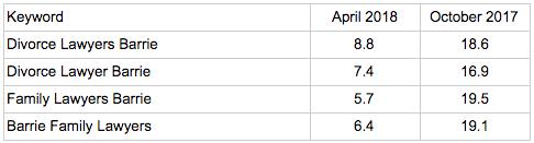 table of improved keyword rankings