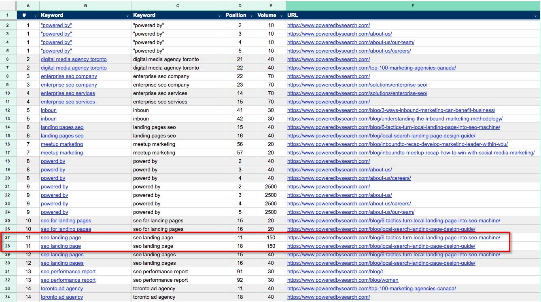keyword cannibalization spreadsheet results