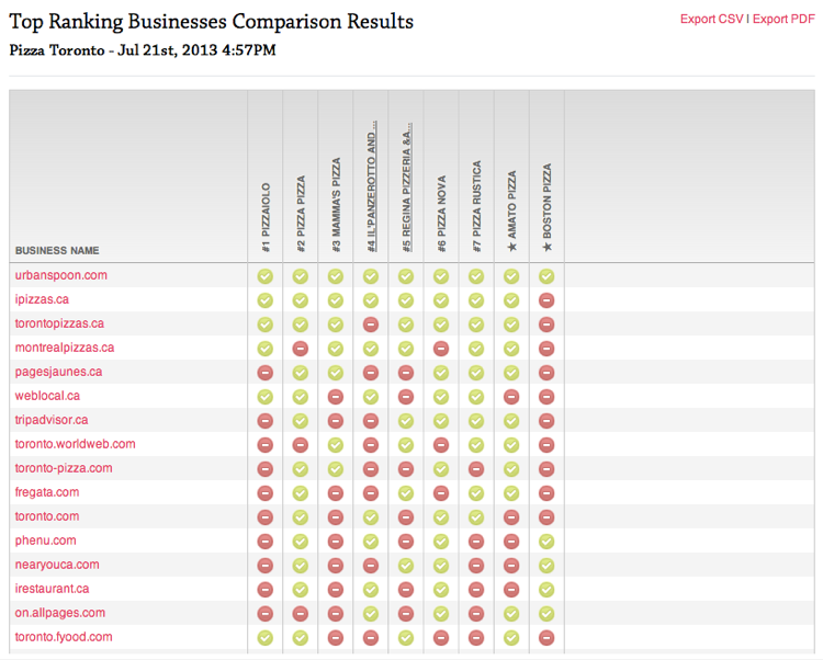 Local Citation Finder - Compare Top Ranking Businesses