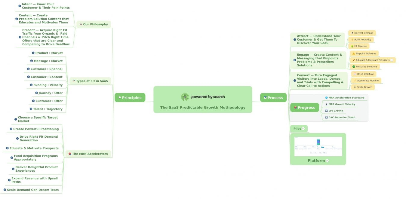 Our B2B SaaS Marketing Strategy, Predictable Growth