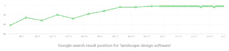 "SEO results for Structure Studios: ""landscape design software"""