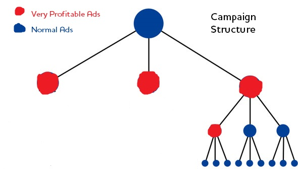 New PPC Structure