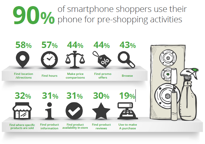 Smartphone shoppers who use their phones for pre-shopping