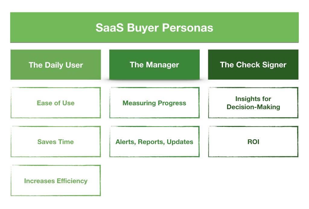Saas Buyer Personas: The Daily User (Ease of Use, Saves Time, Increases Efficiency), The Manager (Measuring Progress, Alerts/Reports/Updates), The Check Signer (Insights for Decision-Making, ROI)