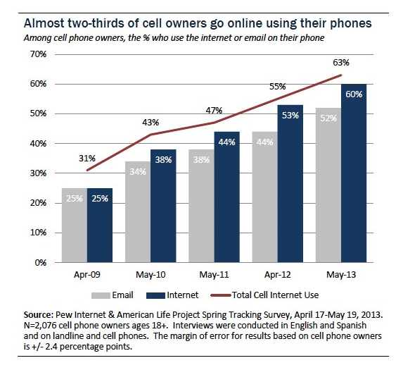Two thirds of cell owners browse the internet from mobile.