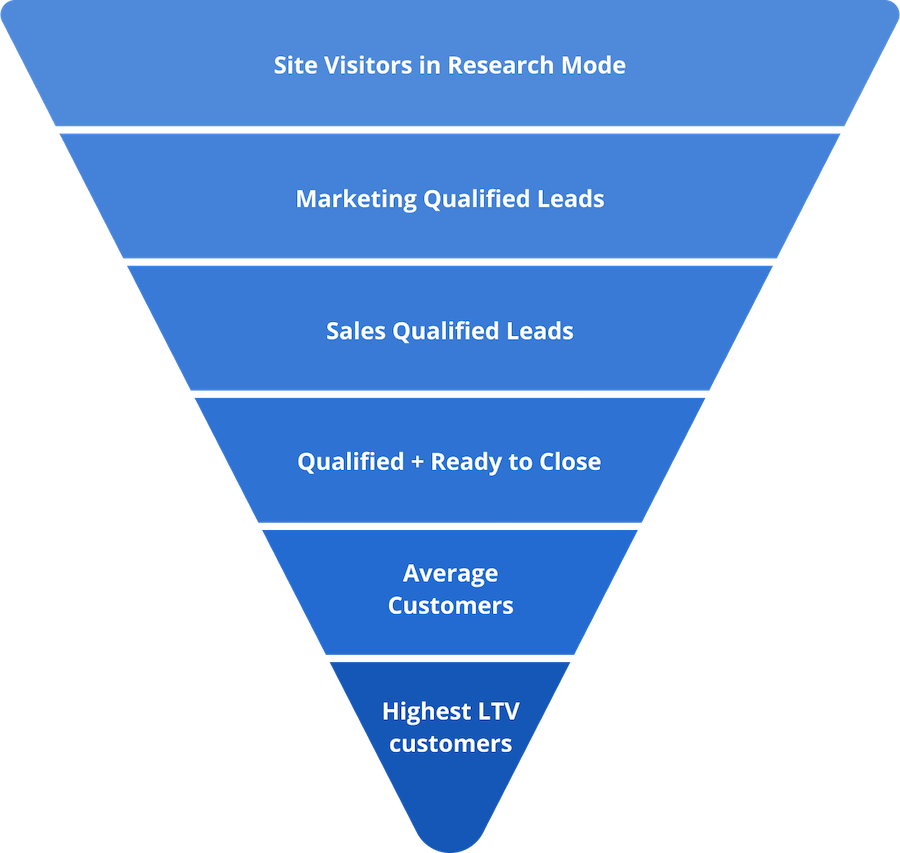 The pyramid approach to building customer match audiences in Google Ads for SaaS companies.
