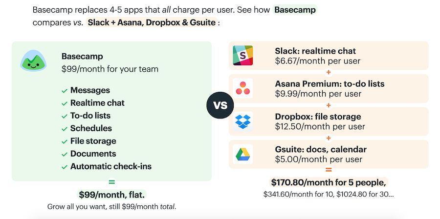 A sample of how Basecamp has structured their pricing in an organized, clear way.