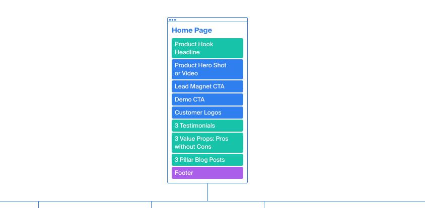 Homepage: Product Hook Headline - Product Hero Shot or Video - Lead Magnet CTA - Demo CTA - Customer Logos - 3 Testimonials - 3 Value Props - 3 Pillar Blog Posts - Footer