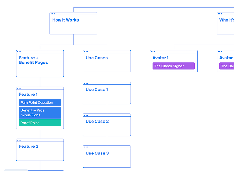 How It Works: Feature & Benefit pages and the Use Case pages