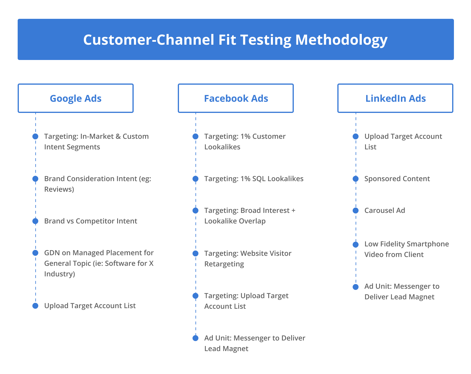 Customer-Channel Fit Testing Methodology for Google Ads, Facebook Ads, and LinkedIn Ads.